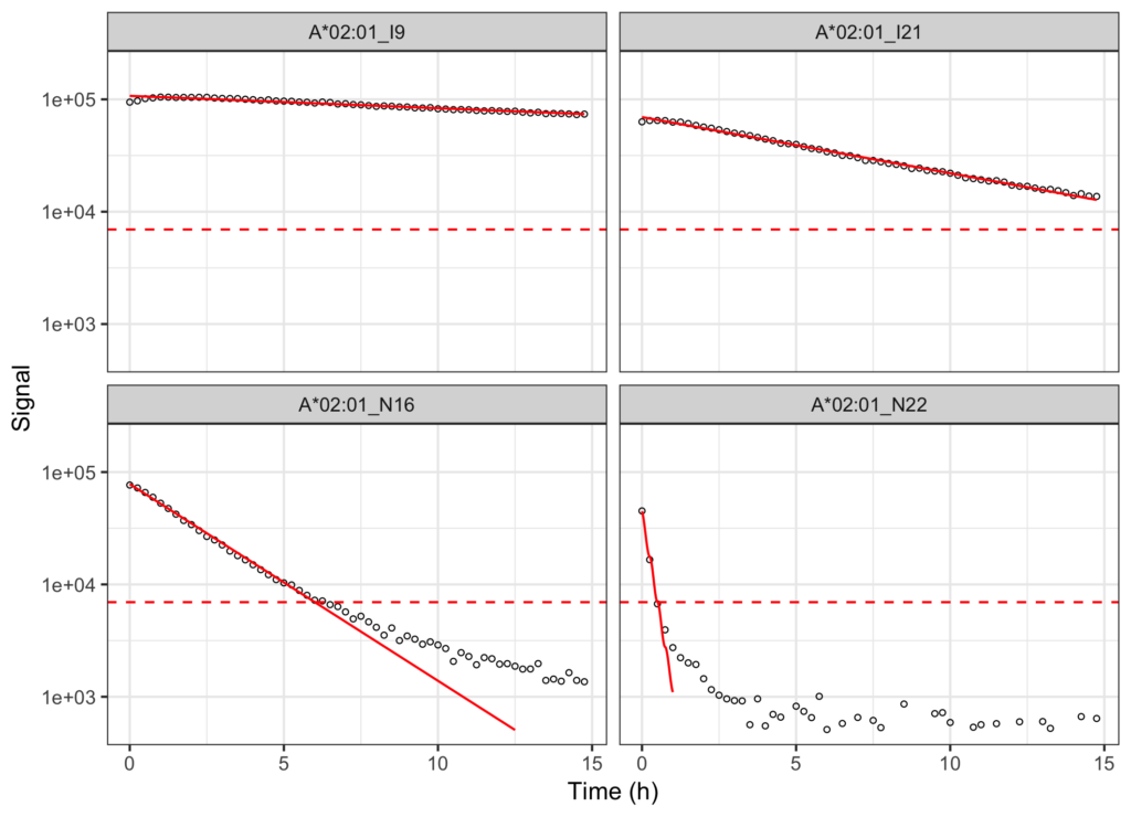 Figure 1. Dissociation curves of four HLA-A*02:01 complexes with different half-lifes ranging from 27.5 h to 0.2 h